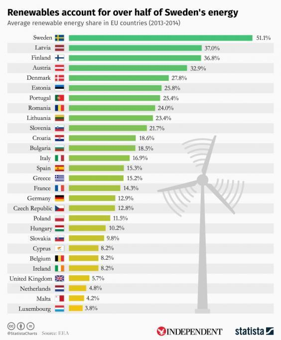 renewable energy in EU nations countries 2013 to 2014